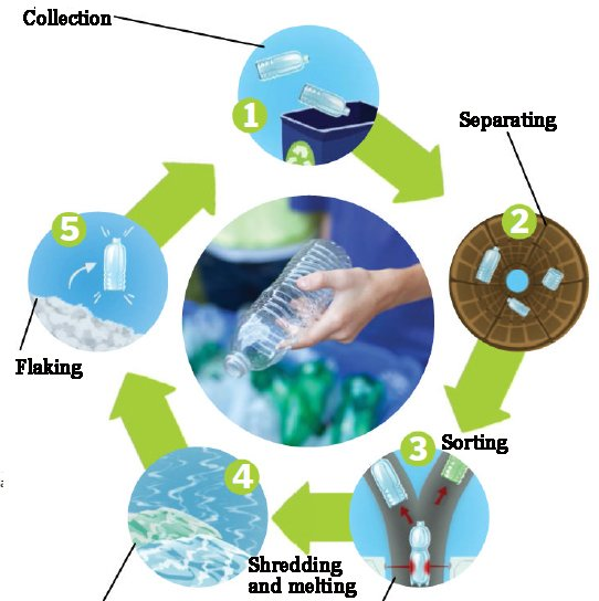 Why Recycle Plastic? Stages of Plastic Recycling Process.